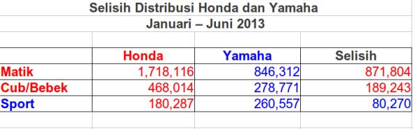 honda vs yamaha semester I 2013